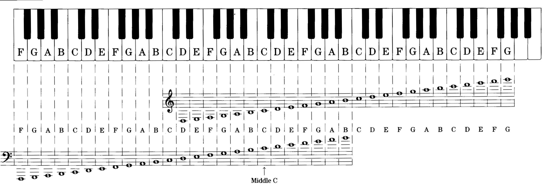 Piano_notation